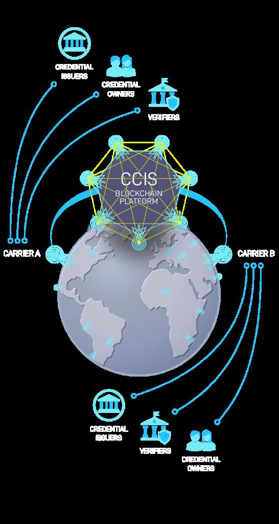 CCIS blockchain platform chart